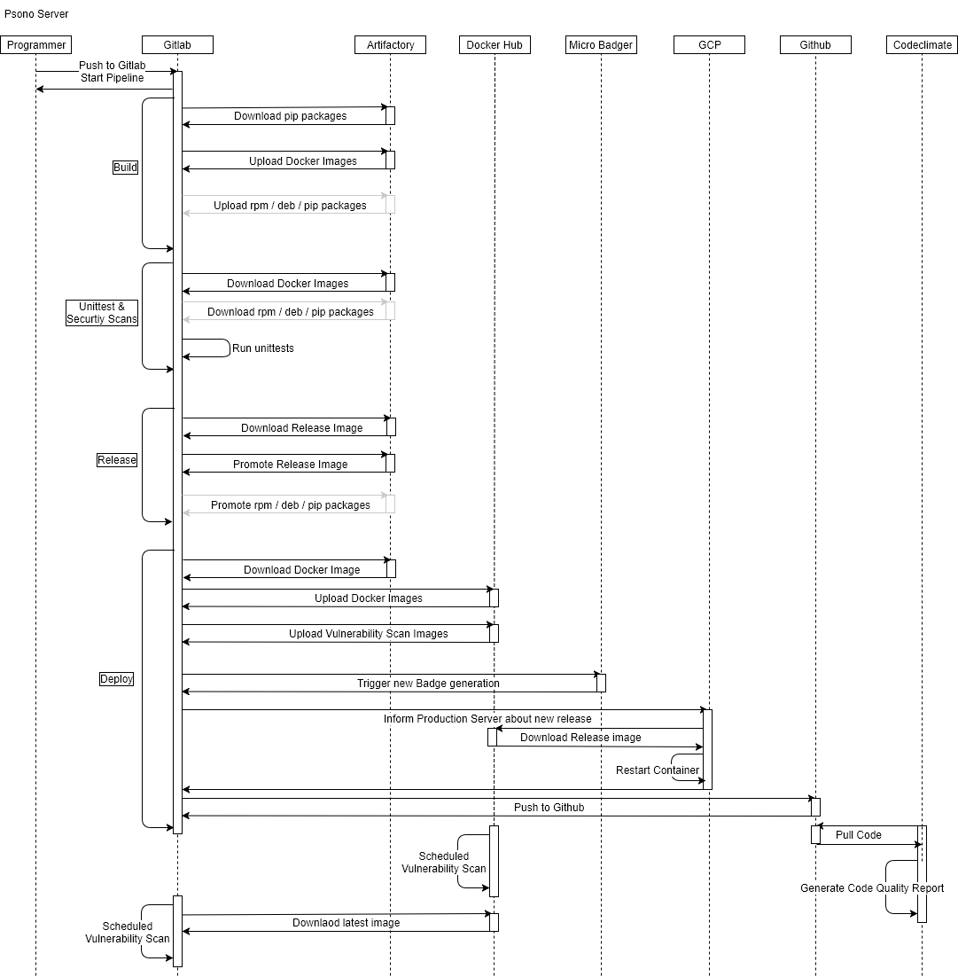 Sequence diagram of the build pipeline of the Psono Server